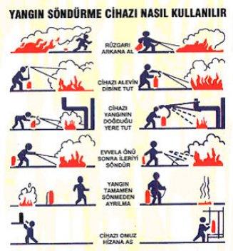 Yangın söndürme: temel yöntem ve araçlar